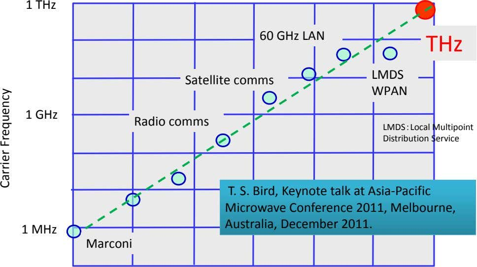 1 THz 60 GHz LAN THz LMDS Satellite comms WPAN 1 GHz Radio comms LMDS