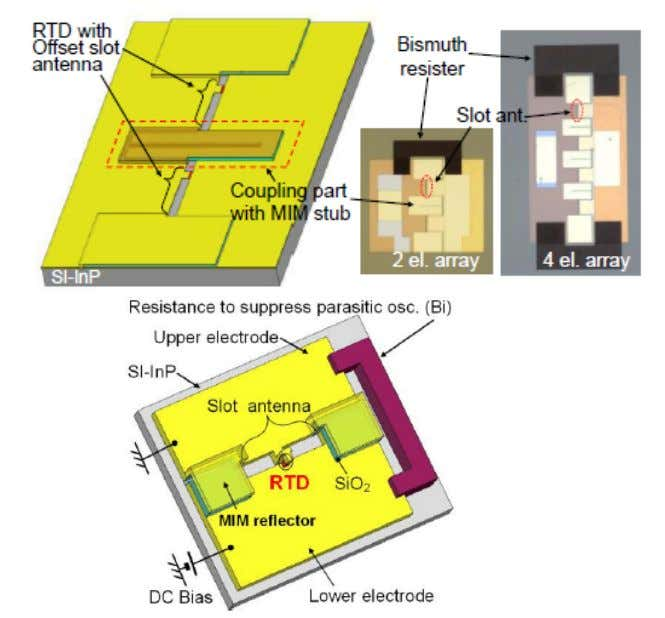Progress in Resonant Tunneling Diode 2 element array 610  W @624GHz (S. Suzuki et al.,