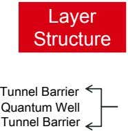Layer Structure Tunnel Barrier Quantum Well Tunnel Barrier