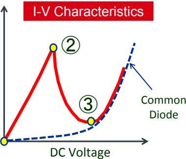 I-V Characteristics ② Common ③ Diode DC Voltage