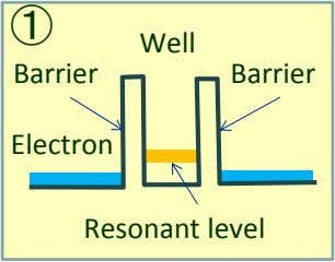 ① Well Barrier Barrier Electron Resonant level
