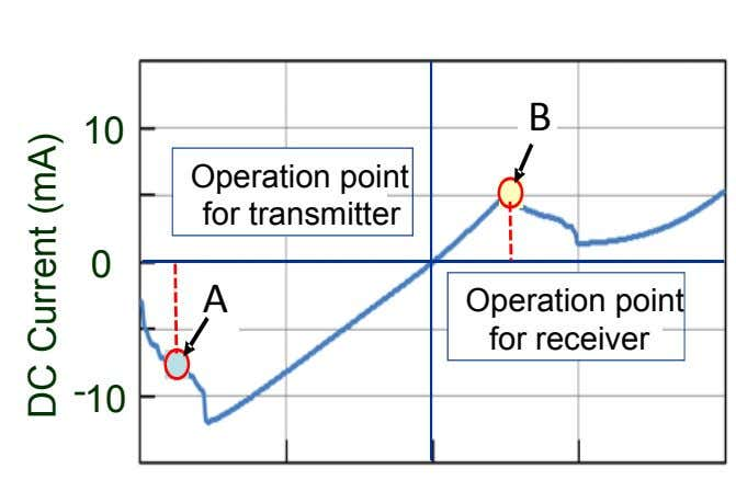 B 10 Operation point for transmitter 0 A 電流 Operation point for receiver - 10