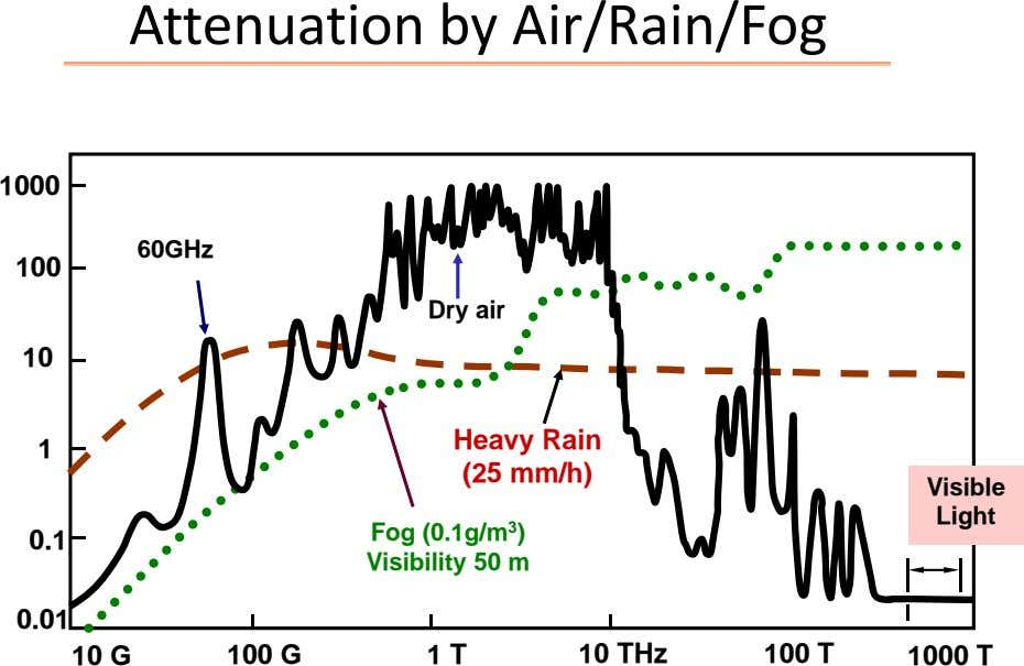 Attenuation by Air/Rain/Fog 1000 60GHz 100 Dry air 10 Heavy Rain 1 (25 mm/h) Visible