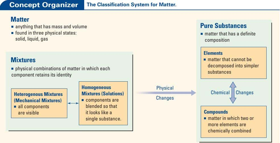 Concept Organizer The Classification System for Matter. Matter ■ anything that has mass and volume