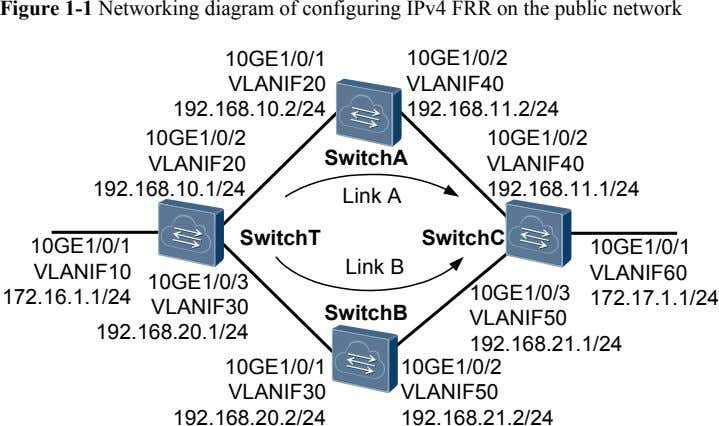 Figure 1-1 Networking diagram of configuring IPv4 FRR on the public network 10GE1/0/1 10GE1/0/2 VLANIF20