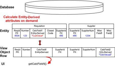 Step 4: Entity-derived Attributes 3 - 33 Copyright © 2007, Oracle. All rights reserved.