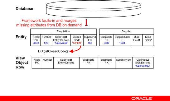 Step 5: Entity Object Fault-in 3 - 34 Copyright © 2007, Oracle. All rights reserved.