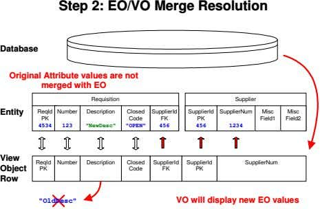 Step 2: EO/VO Merge Resolution Database Original Attribute values are not merged with EO Requisition