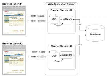 Key JSP Application Components 2 - 4 Copyright © 2007, Oracle. All rights reserved.