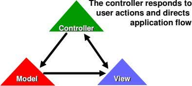 The controller responds to user actions and directs application flow Controller Model View