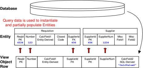 Database Query data is used to instantiate and partially populate Entities Requisition Supplier Entity ReqId