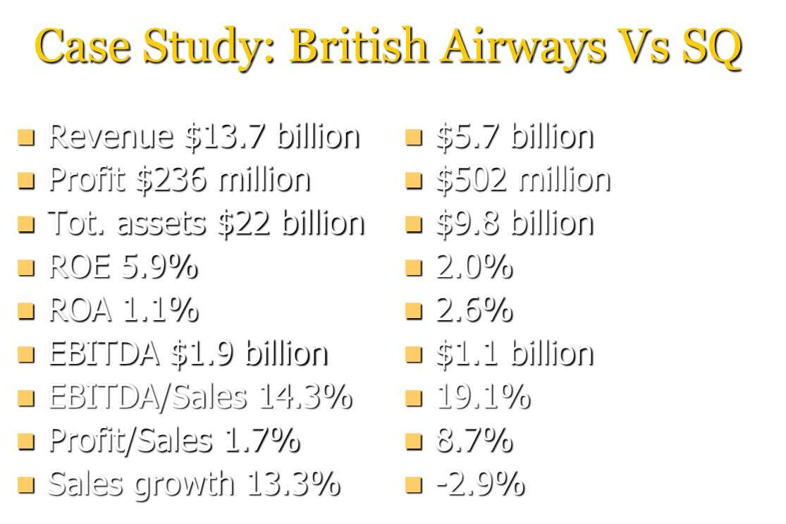 Case Study: British Airways Vs SQ  Revenue $13.7 billion  $5.7 billion  Profit $236