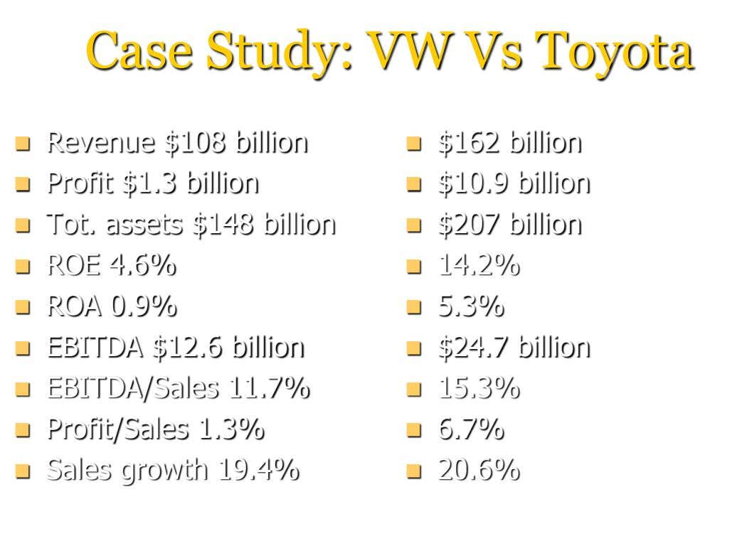 Case Study: VW Vs Toyota  Revenue $108 billion  $162 billion  Profit $1.3 billion
