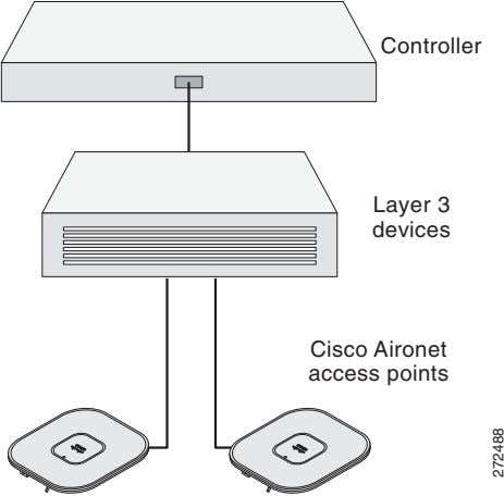 Controller Layer 3 devices Cisco Aironet access points 272488