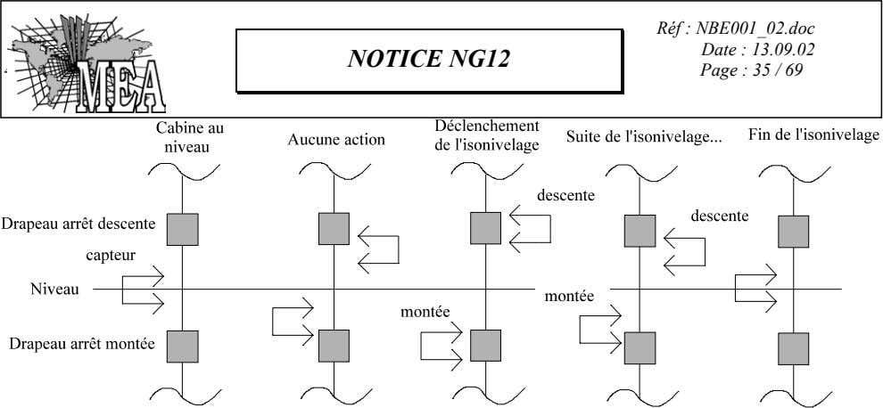 NOTICE NG12 4 Réf : NBE001_02.doc Date : 13.09.02 Page : 35 / 69