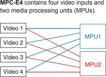 MPC-E4 contains four video inputs and two media processing units (MPUs). Video 1 MPU1 Video