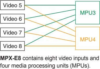 Video 5 MPU3 Video 6 Video 7 MPU4 Video 8 MPX-E8 contains eight video inputs