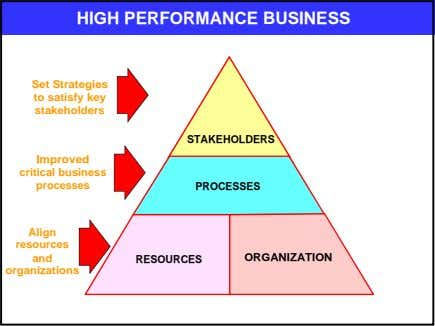 HIGH PERFORMANCE BUSINESS Set Strategies to satisfy key stakeholders STAKEHOLDERS Improved critical business