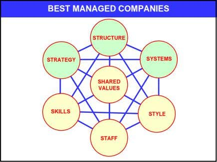 BEST MANAGED COMPANIES STRUCTURE SYSTEMS STRATEGY SHARED VALUES SKILLS STYLE STAFF