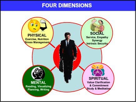 FOURFOUR DIMENSIONSDIMENSIONS SOCIAL PHYSICAL Service, Empathy Exercise, Nutrition Synergy Stress Management
