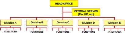 HEAD OFFICE CENTRAL SERVCS (Fin. HR, etc) Division A Division B Division C Division D