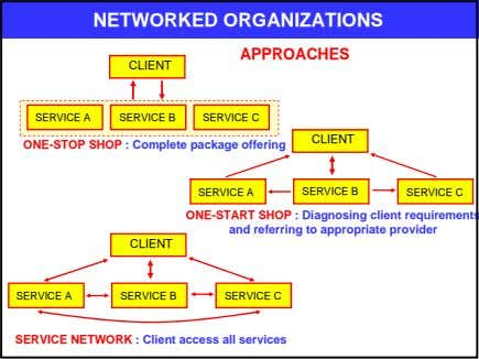 NETWORKED ORGANIZATIONS APPROACHES CLIENT SERVICE A SERVICE B SERVICE C CLIENT ONE-STOP SHOP : Complete