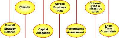 Optional Agreed Svcs & Policies Business Infrastruc Plan tures Overall Short Strategy Performance Term