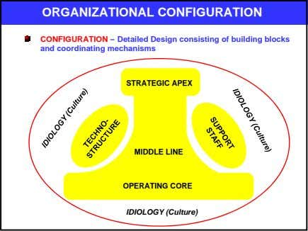 ORGANIZATIONAL CONFIGURATION CONFIGURATION – Detailed Design consisting of building blocks and coordinating mechanisms