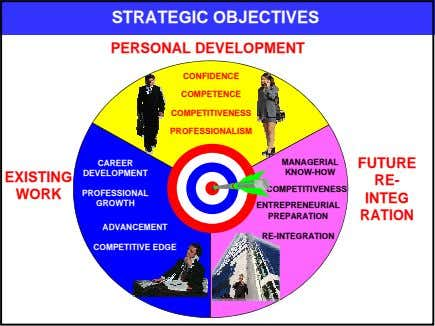 STRATEGIC OBJECTIVES PERSONAL DEVELOPMENT CONFIDENCE COMPETENCE COMPETITIVENESS PROFESSIONALISM CAREER MANAGERIAL