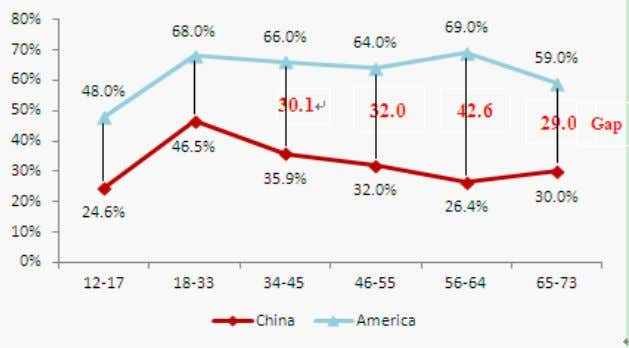 to developed countries as shown by the following figure: Data for China from CNNIC, data for