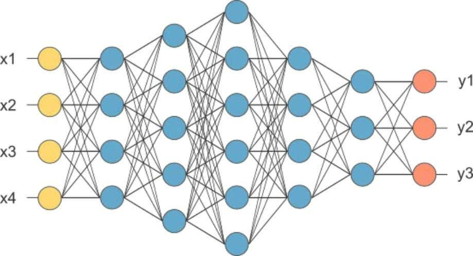 Fig 2.1: An example of a simple feedforward network 2.5.3 Network layers: The commonest type