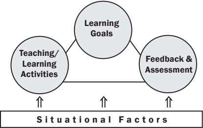 Learning Goals Teaching/ Feedback & Learning Assessment Activities Situational Factors