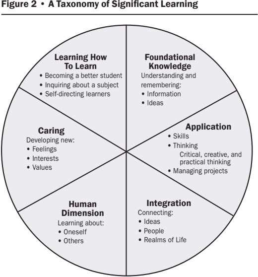 Figure 2 • A Taxonomy of Significant Learning Learning How Foundational To Learn Knowledge •