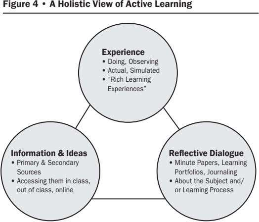 Figure 4 • A Holistic View of Active Learning Experience • Doing, Observing • Actual,