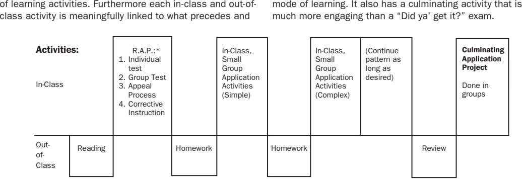 of learning activities. Furthermore each in-class and out-of- class activity is meaningfully linked to what
