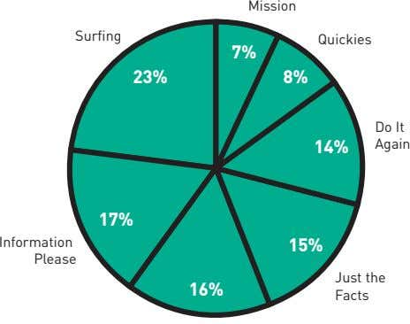 Mission Surfing Quickies 7% 23% 8% Do It 14% Again 17% Information 15% Please Just