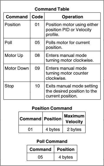 Command Table Command Code Operation Position 01 Position motor using either position PID or Velocity