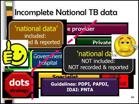Incomplete National TB data 'national data' Healthcare provider included: recorded & reported Government