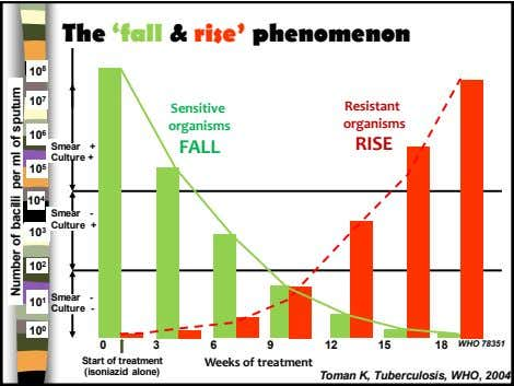 The 'fall & rise' phenomenon 10 8 10 7 Sensitive Resistant organisms organisms 10 6