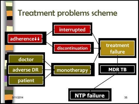 Treatment problems scheme interrupted adherence treatment discontinuation failure doctor adverse DR