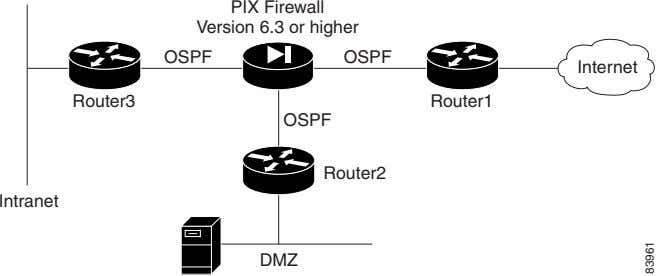PIX Firewall Version 6.3 or higher OSPF OSPF Internet Router3 Router1 OSPF Router2 Intranet DMZ