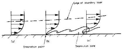 8. This phenomenon is known as boundary layer separation. CIVE 2400: Fluid Mechanics Figure 8: Boundary