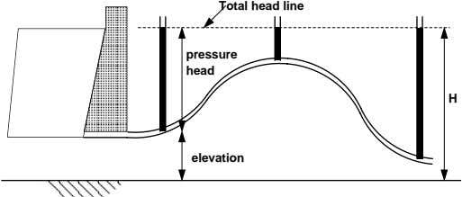 Total head line pressure head H elevation