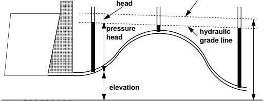 head pressure hydraulic head grade line elevation