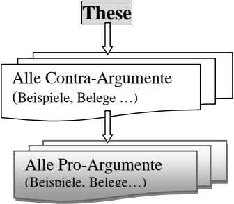These Alle Contra-Argumente (Beispiele, Belege …) Alle Pro-Argumente (Beispiele, Belege…)