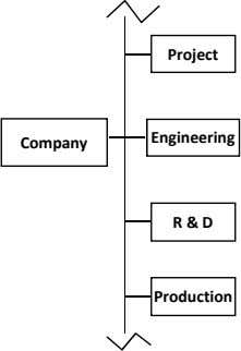 Project Engineering Company R & D Production