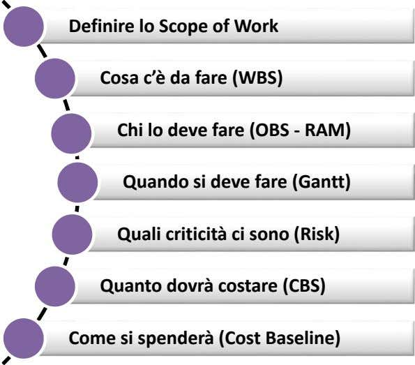 Definire lo Scope of Work Cosa c è da fare (WBS) Chi lo deve fare