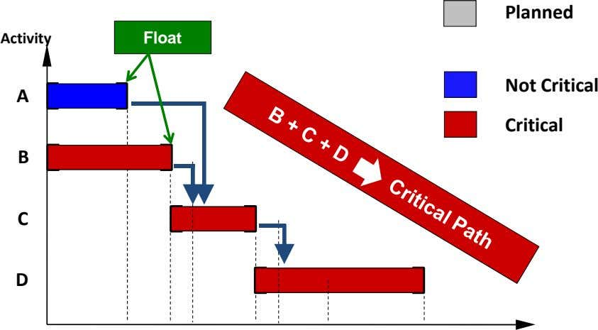 Planned Activity Float A Not Critical Critical B C D