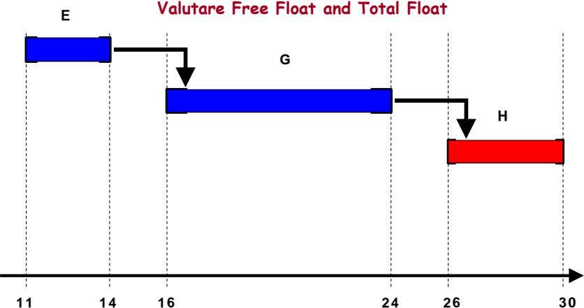 Valutare Free Float and Total Float E G H 11 14 16 24 26 30