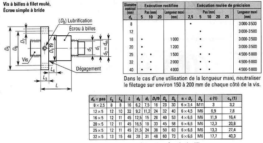 Exemple 7 Exemple 8 7.2. Par roulement 7.3. Eléments standards